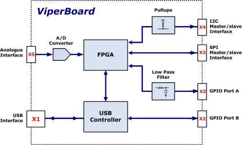 ViperBoard | I2C/SPI/GPIO USB Adapter - Nano River Tech